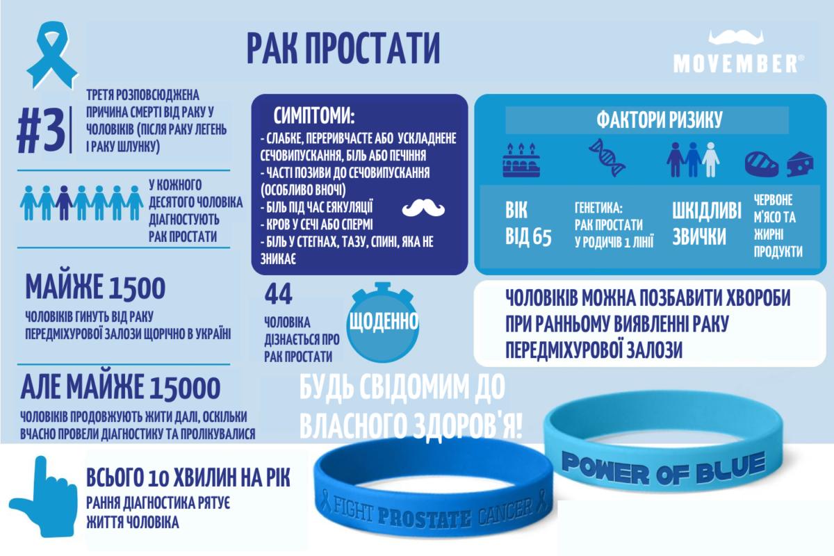 infographics prostate cancer